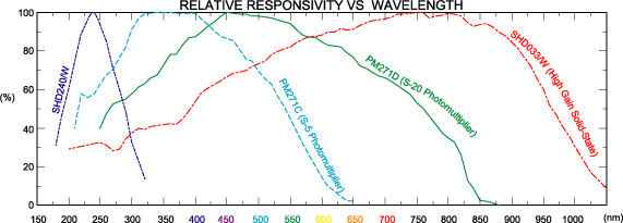 Graph of Relative Responsivity vs Wavelength in High Gain Detectors
